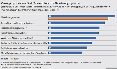 IT-Investitionen der Energiebranche