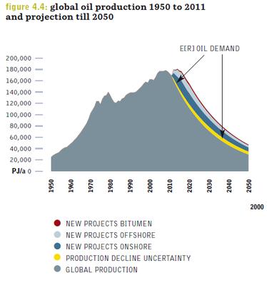 Vermuteter Rückgang der Ölgewinnung
